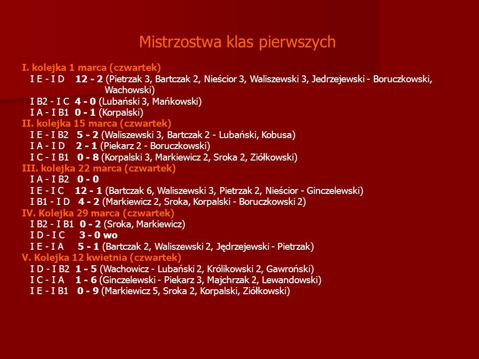Mistrzostwa klas pierwszych I.