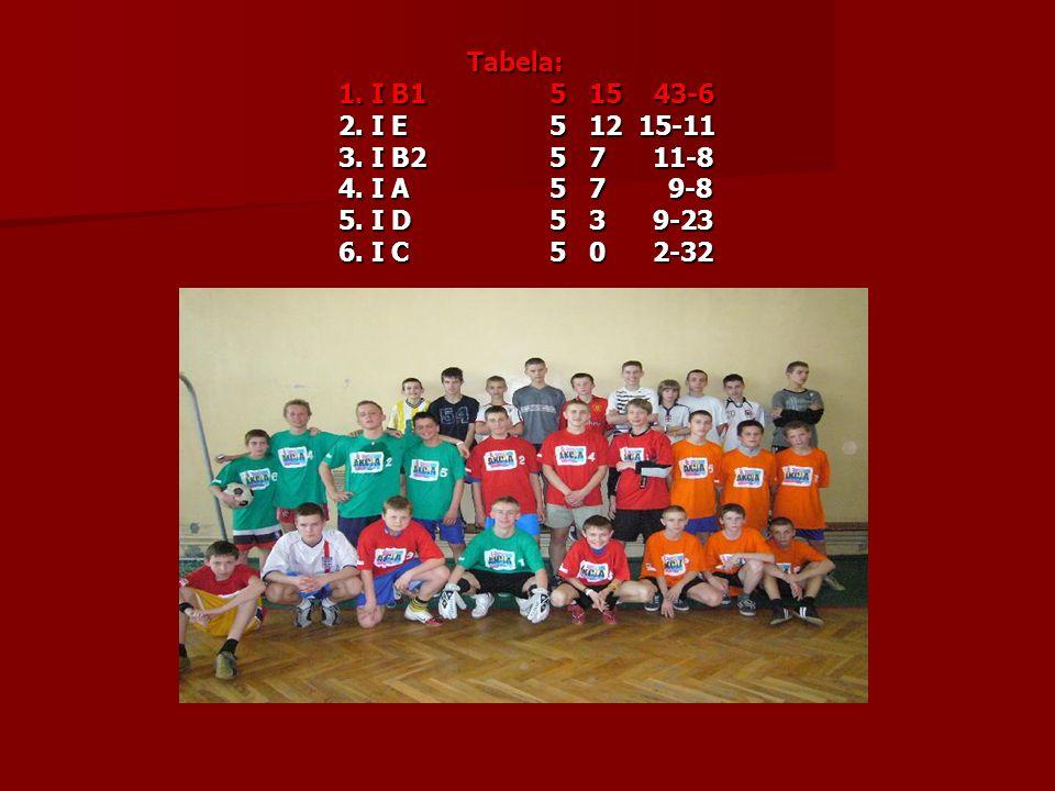 Tabela: Tabela: 1.I B15 15 43-6 2. I E5 12 15-11 3.