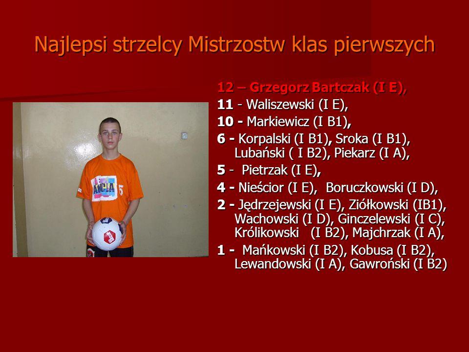 Najlepsi strzelcy Mistrzostw klas pierwszych 12 – Grzegorz Bartczak (I E), 11 - Waliszewski (I E), 10 - Markiewicz (I B1), 6 - Korpalski (I B1), Sroka (I B1), Lubański ( I B2), Piekarz (I A), 5 - Pietrzak (I E), 4 - Nieścior (I E), Boruczkowski (I D), 2 - Jędrzejewski (I E), Ziółkowski (IB1), Wachowski (I D), Ginczelewski (I C), Królikowski (I B2), Majchrzak (I A), 1 - Mańkowski (I B2), Kobusa (I B2), Lewandowski (I A), Gawroński (I B2) 1 - Mańkowski (I B2), Kobusa (I B2), Lewandowski (I A), Gawroński (I B2)