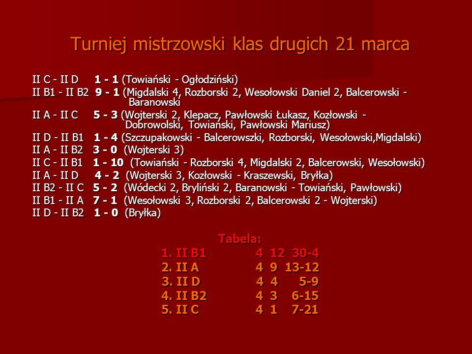 Turniej mistrzowski klas drugich 21 marca II C - II D 1 - 1 (Towiański - Ogłodziński) II B1 - II B2 9 - 1 (Migdalski 4, Rozborski 2, Wesołowski Daniel 2, Balcerowski - Baranowski II A - II C 5 - 3 (Wojterski 2, Klepacz, Pawłowski Łukasz, Kozłowski - Dobrowolski, Towiański, Pawłowski Mariusz) II D - II B1 1 - 4 (Szczupakowski - Balcerowszki, Rozborski, Wesołowski,Migdalski) II A - II B2 3 - 0 (Wojterski 3) II C - II B1 1 - 10 (Towiański - Rozborski 4, Migdalski 2, Balcerowski, Wesołowski) II A - II D 4 - 2 (Wojterski 3, Kozłowski - Kraszewski, Bryłka) II B2 - II C 5 - 2 (Wódecki 2, Bryliński 2, Baranowski - Towiański, Pawłowski) II B1 - II A 7 - 1 (Wesołowski 3, Rozborski 2, Balcerowski 2 - Wojterski) II D - II B2 1 - 0 (Bryłka) Tabela: 1.