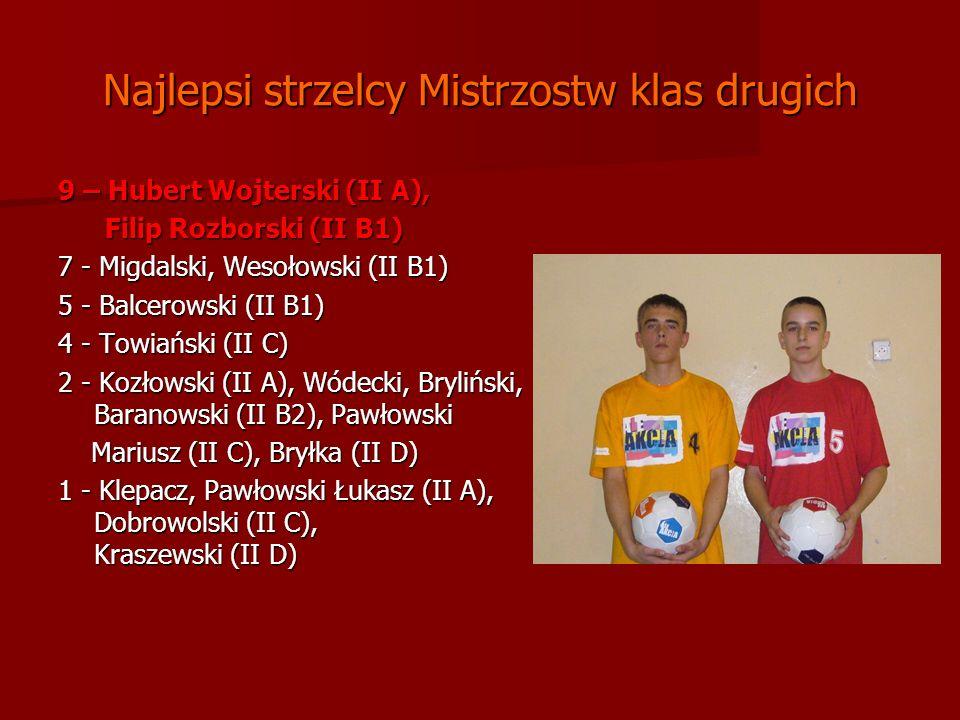 Najlepsi strzelcy Mistrzostw klas drugich 9 – Hubert Wojterski (II A), Filip Rozborski (II B1) Filip Rozborski (II B1) 7 - Migdalski, Wesołowski (II B1) 5 - Balcerowski (II B1) 4 - Towiański (II C) 2 - Kozłowski (II A), Wódecki, Bryliński, Baranowski (II B2), Pawłowski Mariusz (II C), Bryłka (II D) Mariusz (II C), Bryłka (II D) 1 - Klepacz, Pawłowski Łukasz (II A), Dobrowolski (II C), Kraszewski (II D)