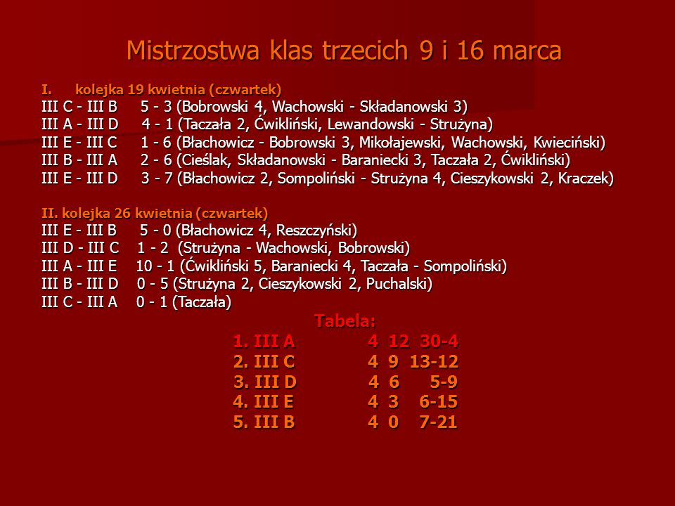 Mistrzostwa klas trzecich 9 i 16 marca Mistrzostwa klas trzecich 9 i 16 marca I.kolejka 19 kwietnia (czwartek) III C - III B 5 - 3 (Bobrowski 4, Wachowski - Składanowski 3) III A - III D 4 - 1 (Taczała 2, Ćwikliński, Lewandowski - Strużyna) III E - III C 1 - 6 (Błachowicz - Bobrowski 3, Mikołajewski, Wachowski, Kwieciński) III B - III A 2 - 6 (Cieślak, Składanowski - Baraniecki 3, Taczała 2, Ćwikliński) III E - III D 3 - 7 (Błachowicz 2, Sompoliński - Strużyna 4, Cieszykowski 2, Kraczek) II.