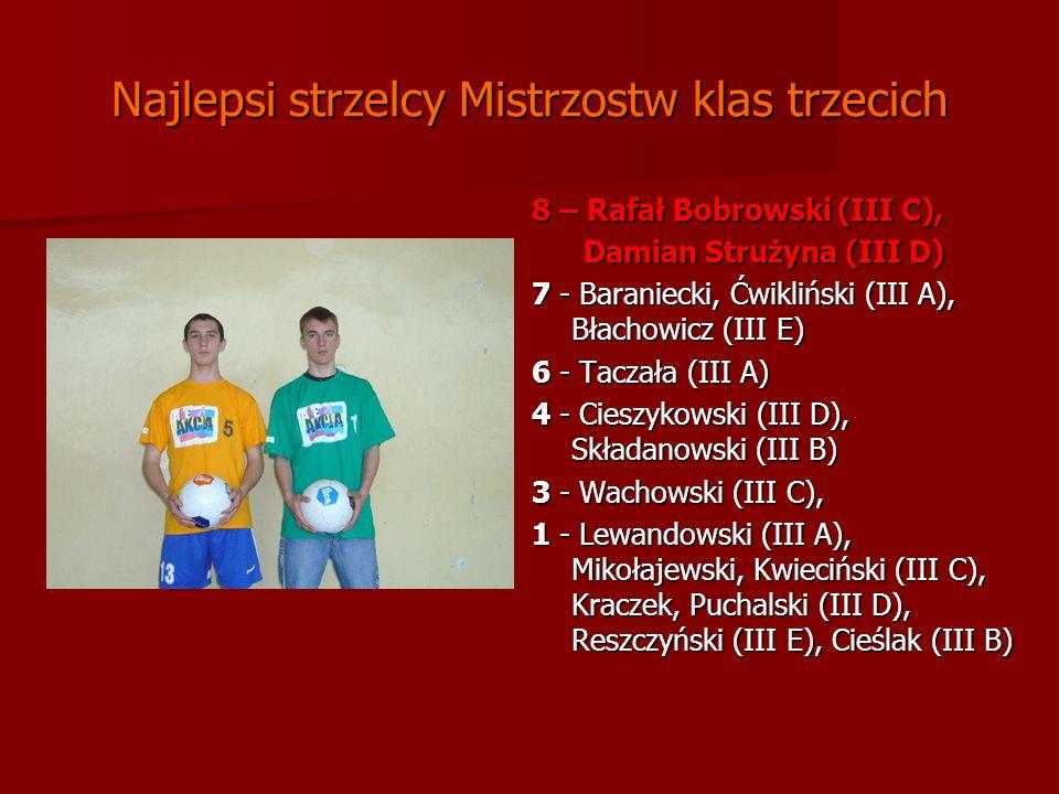 Najlepsi strzelcy Mistrzostw klas trzecich 8 – Rafał Bobrowski (III C), Damian Strużyna (III D) Damian Strużyna (III D) 7 - Baraniecki, Ćwikliński (III A), Błachowicz (III E) 6 - Taczała (III A) 4 - Cieszykowski (III D), Składanowski (III B) 3 - Wachowski (III C), 1 - Lewandowski (III A), Mikołajewski, Kwieciński (III C), Kraczek, Puchalski (III D), Reszczyński (III E), Cieślak (III B) 1 - Lewandowski (III A), Mikołajewski, Kwieciński (III C), Kraczek, Puchalski (III D), Reszczyński (III E), Cieślak (III B)