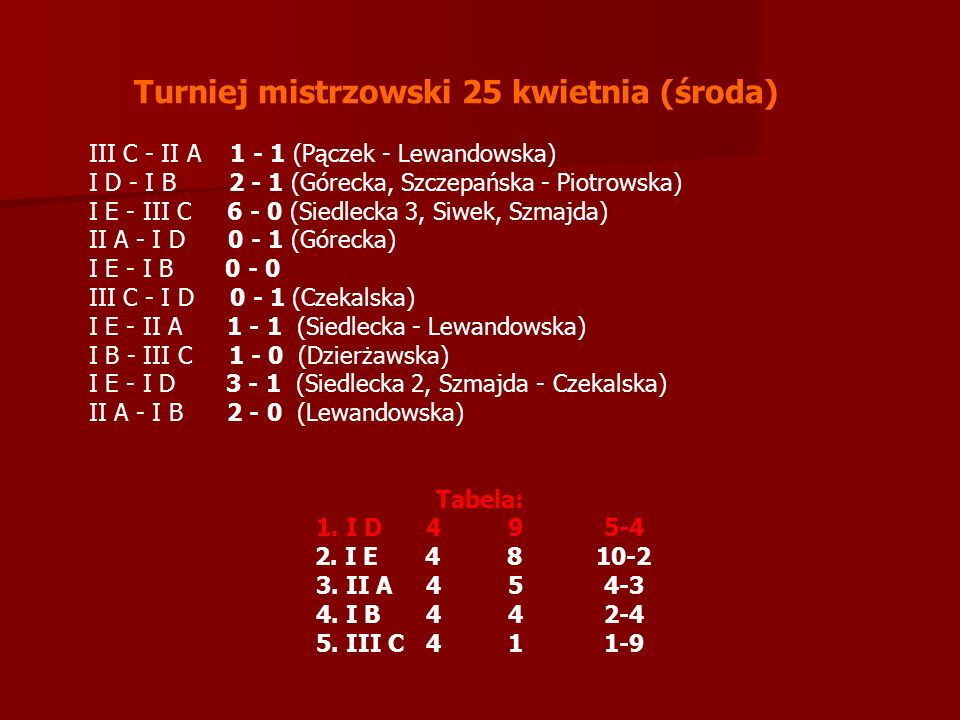 Turniej mistrzowski 25 kwietnia (środa) III C - II A 1 - 1 (Pączek - Lewandowska) I D - I B 2 - 1 (Górecka, Szczepańska - Piotrowska) I E - III C 6 - 0 (Siedlecka 3, Siwek, Szmajda) II A - I D 0 - 1 (Górecka) I E - I B 0 - 0 III C - I D 0 - 1 (Czekalska) I E - II A 1 - 1 (Siedlecka - Lewandowska) I B - III C 1 - 0 (Dzierżawska) I E - I D 3 - 1 (Siedlecka 2, Szmajda - Czekalska) II A - I B 2 - 0 (Lewandowska) Tabela: 1.