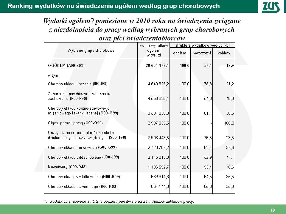10 Ranking wydatków na świadczenia ogółem według grup chorobowych Wydatki ogółem *) poniesione w 2010 roku na świadczenia związane z niezdolnością do