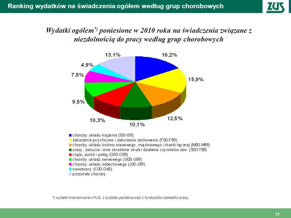 11 Ranking wydatków na świadczenia ogółem według grup chorobowych Wydatki ogółem *) poniesione w 2010 roku na świadczenia związane z niezdolnością do