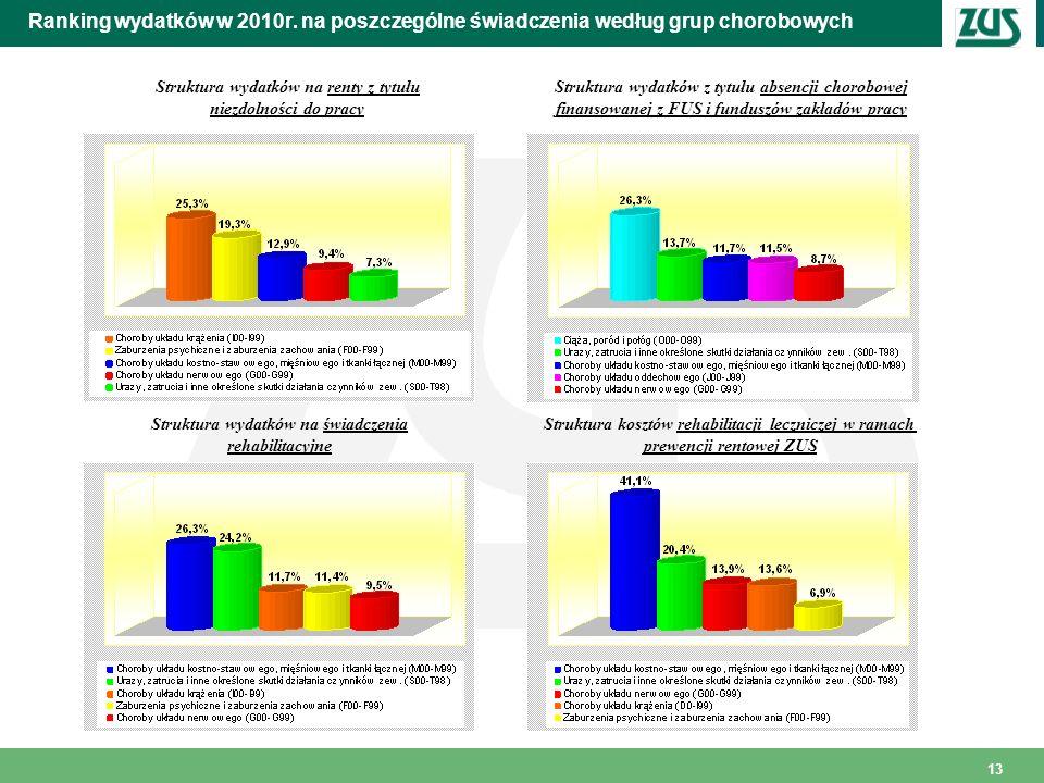 13 Ranking wydatków w 2010r. na poszczególne świadczenia według grup chorobowych Struktura wydatków na renty z tytułu niezdolności do pracy Struktura
