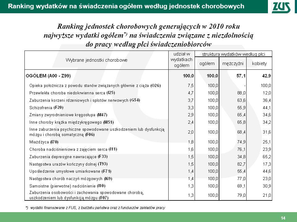 14 Ranking wydatków na świadczenia ogółem według jednostek chorobowych Ranking jednostek chorobowych generujących w 2010 roku najwyższe wydatki ogółem
