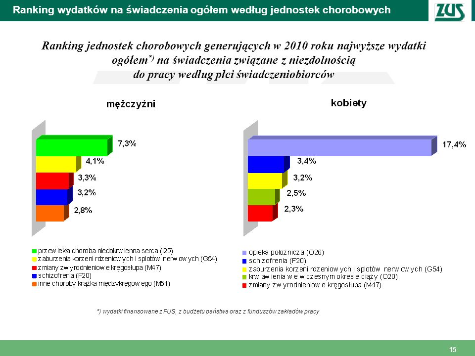 15 Ranking wydatków na świadczenia ogółem według jednostek chorobowych Ranking jednostek chorobowych generujących w 2010 roku najwyższe wydatki ogółem