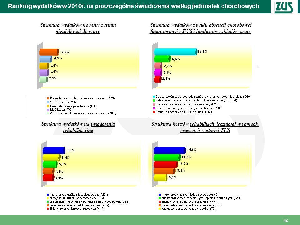 16 Ranking wydatków w 2010r. na poszczególne świadczenia według jednostek chorobowych Struktura wydatków na renty z tytułu niezdolności do pracy Struk