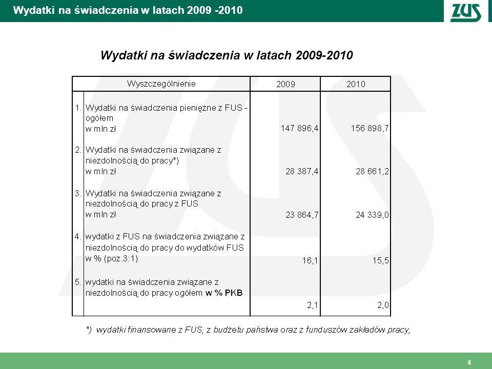 5 Wydatki na świadczenia w 2010 roku Wydatki ogółem *) poniesione w 2010 roku na świadczenia związane z niezdolnością do pracy Wydatki poniesione na: *) wydatki finansowane z FUS, z budżetu państwa oraz z funduszów zakładu pracy