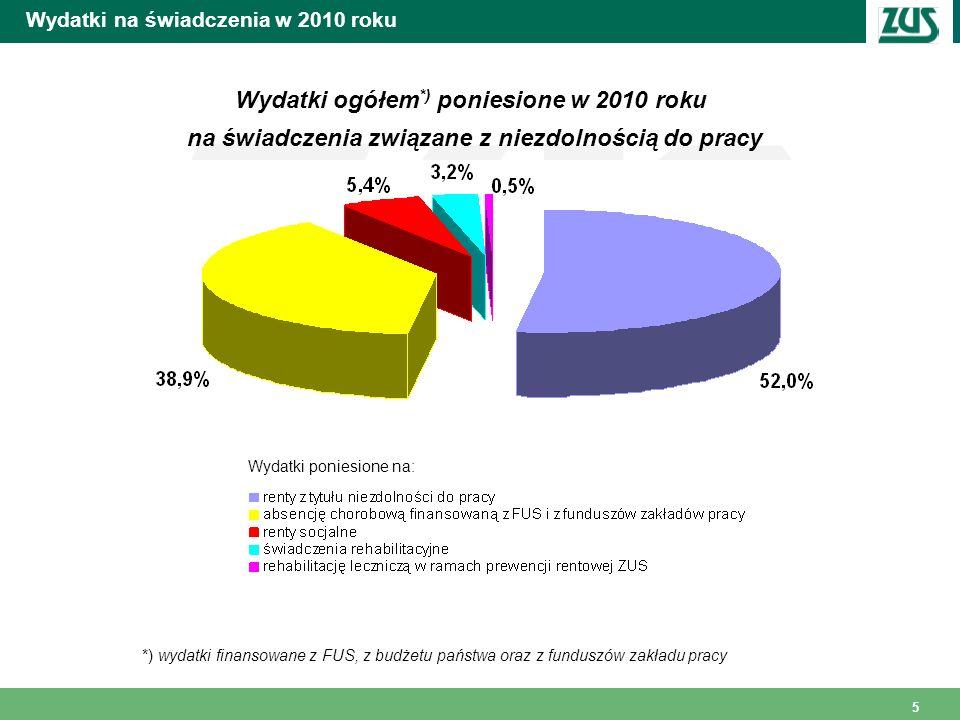 6 Wydatki na świadczenia w 2010 roku Wydatki poniesione w 2010 roku na świadczenia wypadkowe związane z niezdolnością do pracy 11 143,0 mln zł 22,1% 4,5% renty z tytułu niezdolności do pracy absencja chorobowa