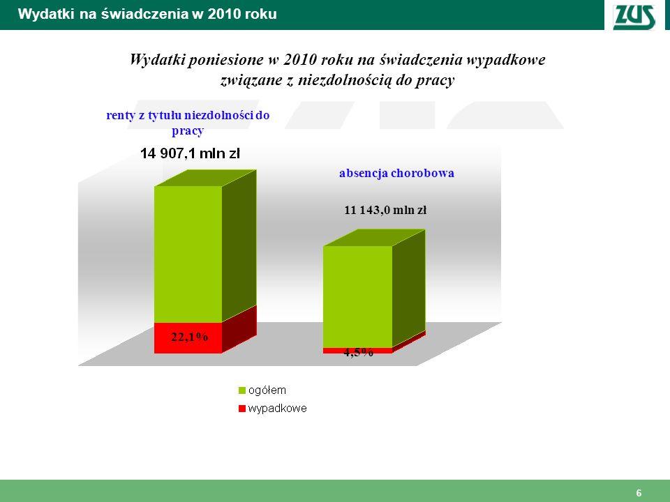 6 Wydatki na świadczenia w 2010 roku Wydatki poniesione w 2010 roku na świadczenia wypadkowe związane z niezdolnością do pracy 11 143,0 mln zł 22,1% 4