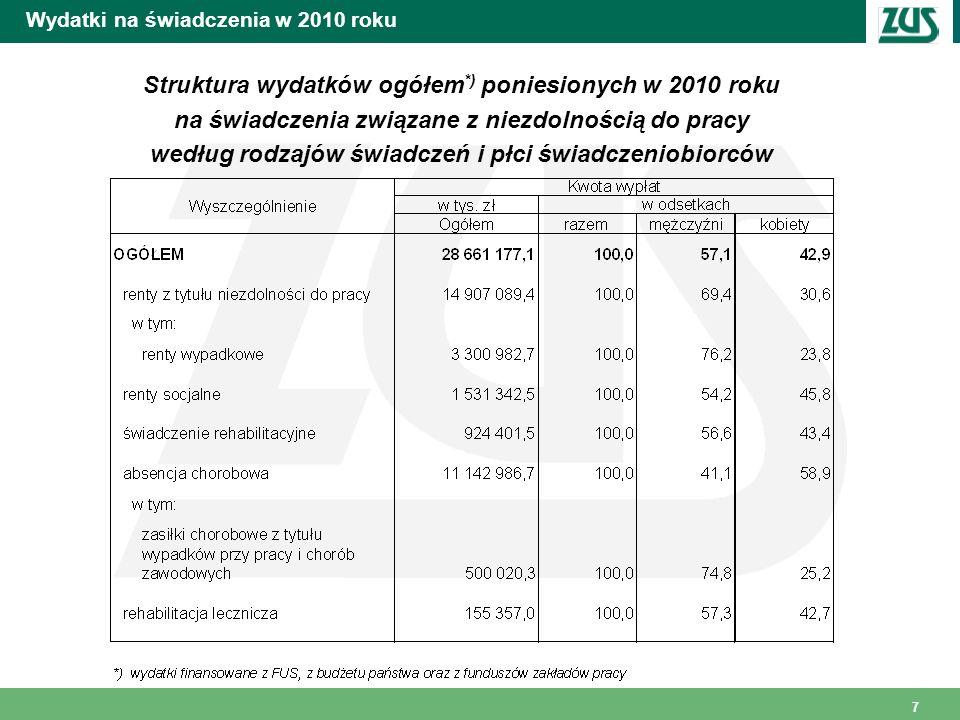 8 Wydatki na świadczenia ogółem w 2010 roku według województw Struktura wydatków ogółem *) poniesionych w 2010 roku na świadczenia związane z niezdolnością do pracy według województw *) wydatki finansowane z FUS, z budżetu państwa oraz z funduszów zakładu pracy, bez kosztów poniesionych na rehabilitację leczniczą w ramach prewencji rentowej ZUS