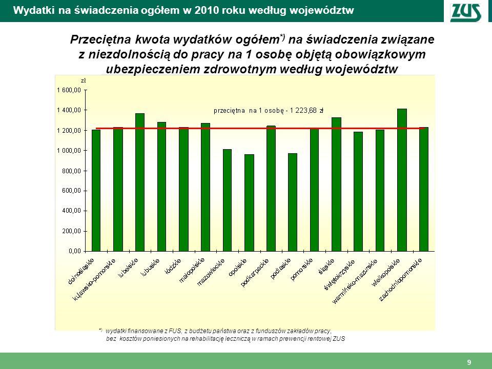 9 Wydatki na świadczenia ogółem w 2010 roku według województw Przeciętna kwota wydatków ogółem *) na świadczenia związane z niezdolnością do pracy na