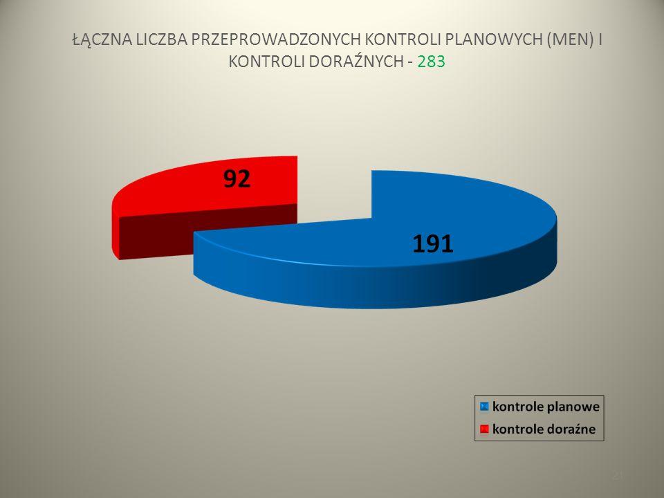 21 ŁĄCZNA LICZBA PRZEPROWADZONYCH KONTROLI PLANOWYCH (MEN) I KONTROLI DORAŹNYCH - 283