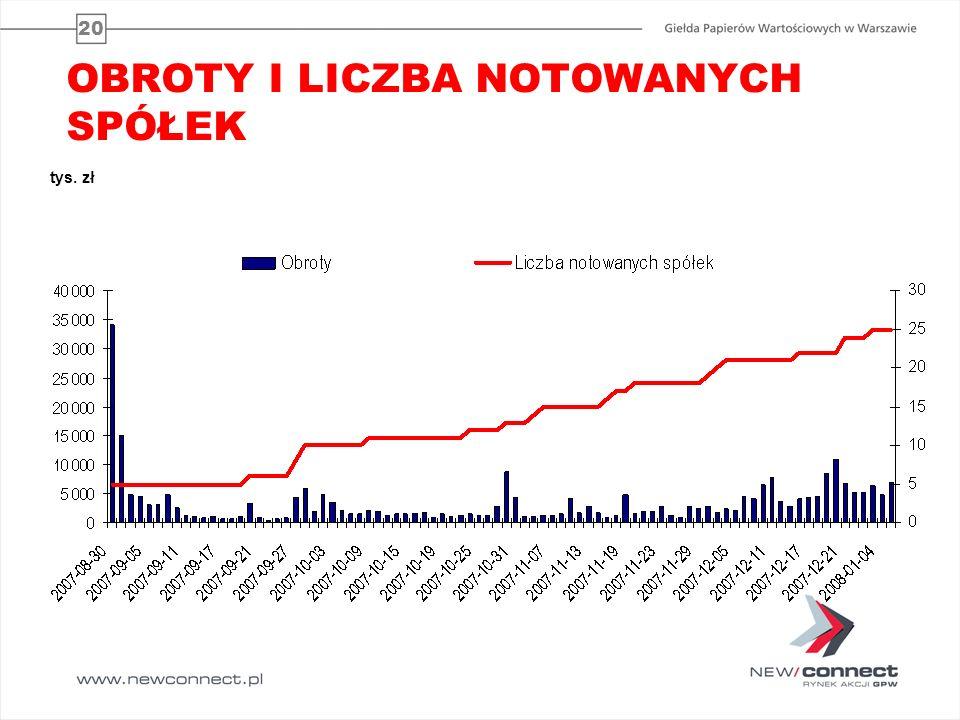 20 OBROTY I LICZBA NOTOWANYCH SPÓŁEK tys. zł