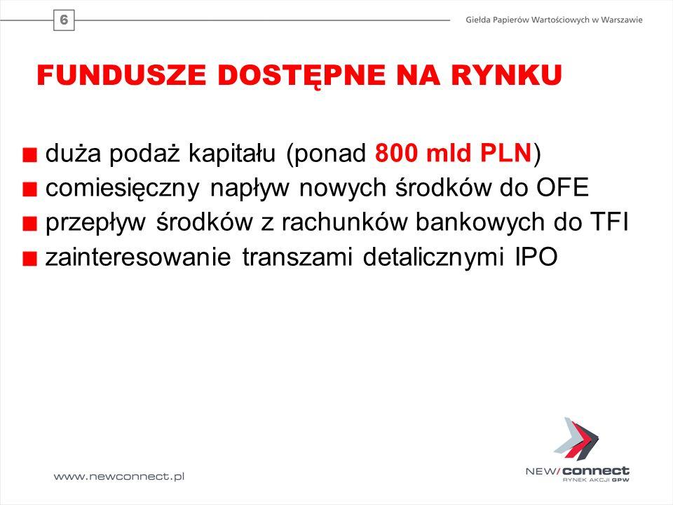 6 FUNDUSZE DOSTĘPNE NA RYNKU duża podaż kapitału (ponad 800 mld PLN) comiesięczny napływ nowych środków do OFE przepływ środków z rachunków bankowych