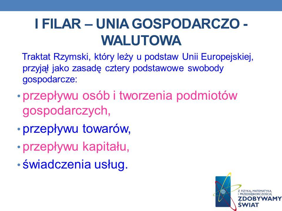 I FILAR – UNIA GOSPODARCZO - WALUTOWA Traktat Rzymski, który leży u podstaw Unii Europejskiej, przyjął jako zasadę cztery podstawowe swobody gospodarc