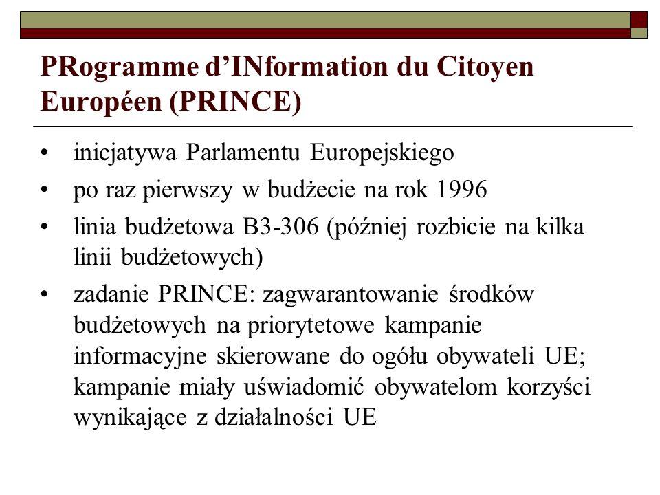 Building Europe Together (1996-1998) założenia tematycznie związana z konferencją międzyrządową (1996-1997) i promocją Traktatu Amsterdamskiego dwa kierunki działań: odpowiadanie na pytania obywateli oraz spotkania z obywatelami