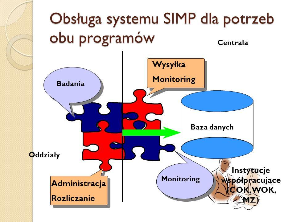 Obsługa systemu SIMP dla potrzeb obu programów Centrala Baza danych Wysyłka Monitoring Badania Administracja Rozliczanie Oddziały Instytucje współpracujące (COK, WOK, MZ)
