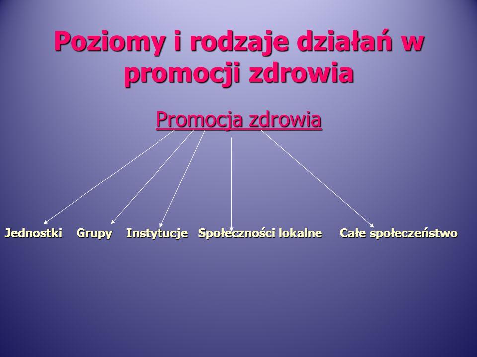 Jednostki Grupy Instytucje Społeczności lokalne Całe społeczeństwo Poziomy i rodzaje działań w promocji zdrowia