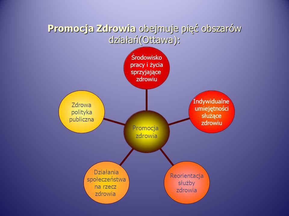 Promocja Zdrowia obejmuje pięć obszarów działań(Ottawa): Promocja zdrowia Środowisko pracy i życia sprzyjające zdrowiu Indywidualne umiejętności służące zdrowiu Reorientacja służby zdrowia Działania społeczeństwa na rzecz zdrowia Zdrowa polityka publiczna