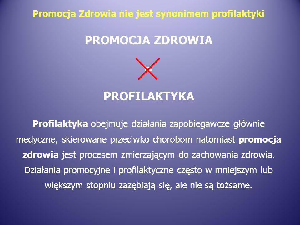 Promocja Zdrowia nie jest synonimem profilaktyki PROMOCJA ZDROWIA = PROFILAKTYKA Profilaktyka obejmuje działania zapobiegawcze głównie medyczne, skierowane przeciwko chorobom natomiast promocja zdrowia jest procesem zmierzającym do zachowania zdrowia.