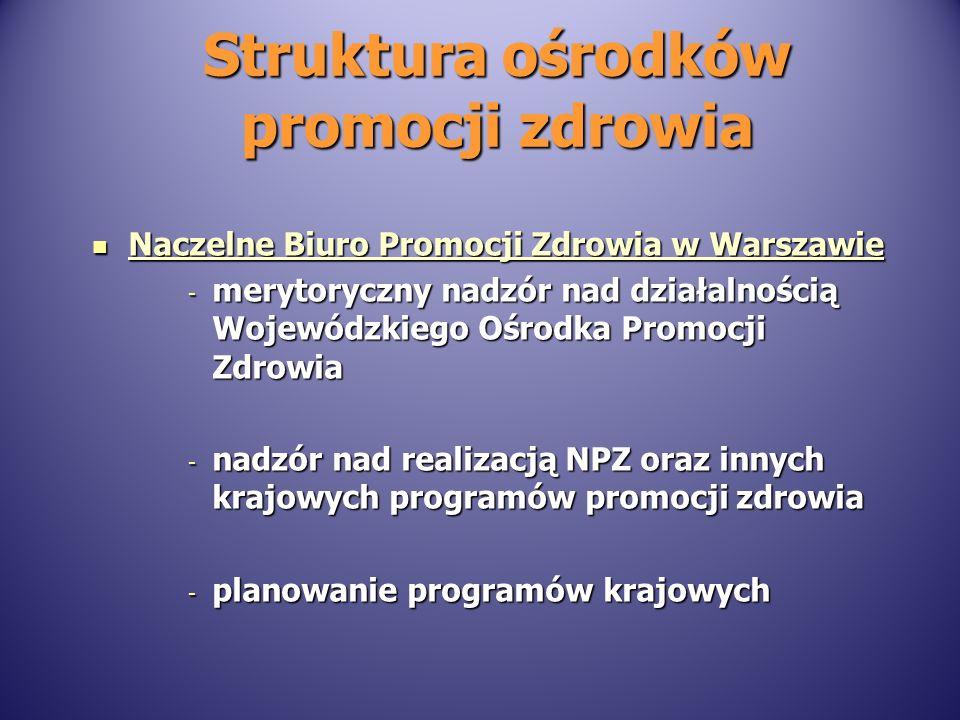 Struktura ośrodków promocji zdrowia Naczelne Biuro Promocji Zdrowia w Warszawie Naczelne Biuro Promocji Zdrowia w Warszawie - merytoryczny nadzór nad działalnością Wojewódzkiego Ośrodka Promocji Zdrowia - nadzór nad realizacją NPZ oraz innych krajowych programów promocji zdrowia - planowanie programów krajowych