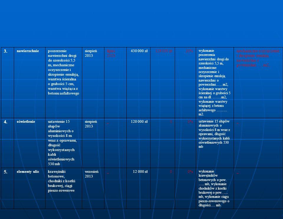 3. nawierzchnieposzerzenie nawierzchni drogi do szerokości 5,5 m, mechaniczne oczyszczenie i skropienie emulsją, warstwa ścieralna o grubości 5 cm, wa