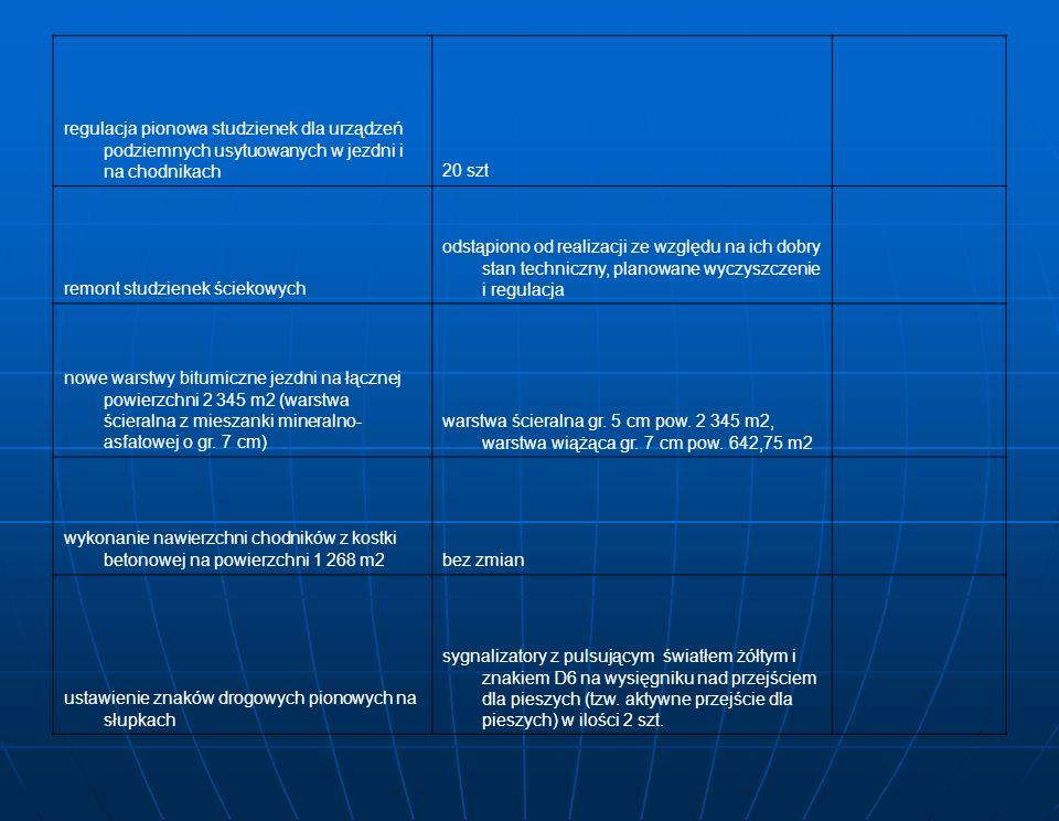 regulacja pionowa studzienek dla urządzeń podziemnych usytuowanych w jezdni i na chodnikach20 szt remont studzienek ściekowych odstąpiono od realizacji ze względu na ich dobry stan techniczny, planowane wyczyszczenie i regulacja nowe warstwy bitumiczne jezdni na łącznej powierzchni 2 345 m2 (warstwa ścieralna z mieszanki mineralno- asfatowej o gr.