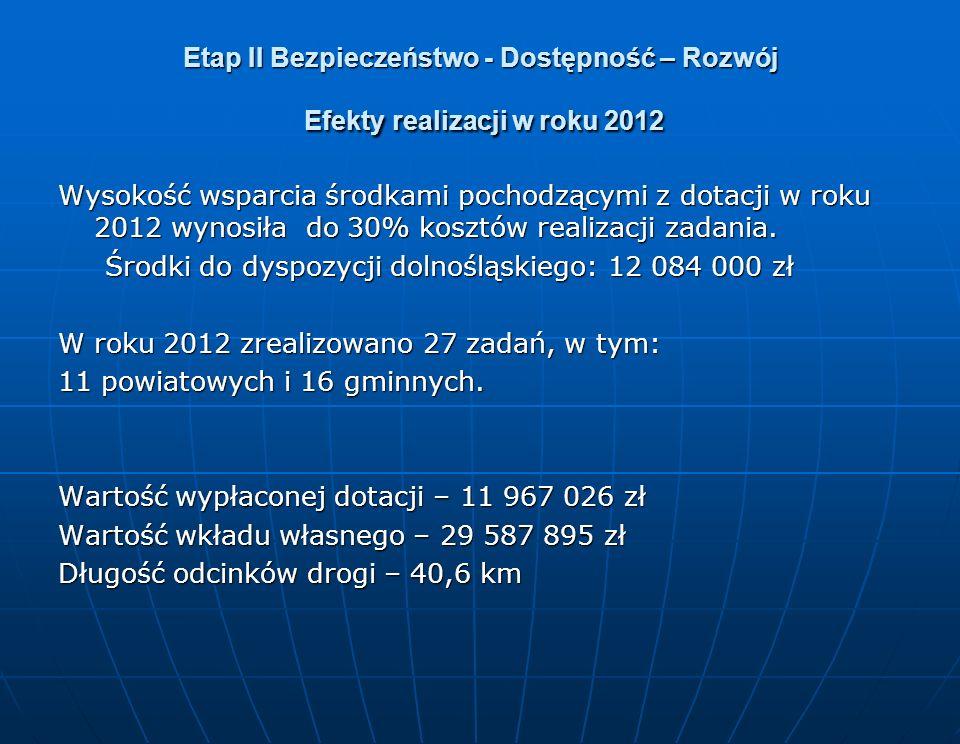 Etap II Bezpieczeństwo - Dostępność – Rozwój Efekty realizacji w roku 2012 Wysokość wsparcia środkami pochodzącymi z dotacji w roku 2012 wynosiła do 30% kosztów realizacji zadania.
