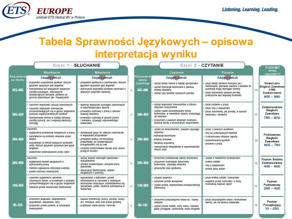 > Tabela Sprawności Językowych – opisowa interpretacja wyniku
