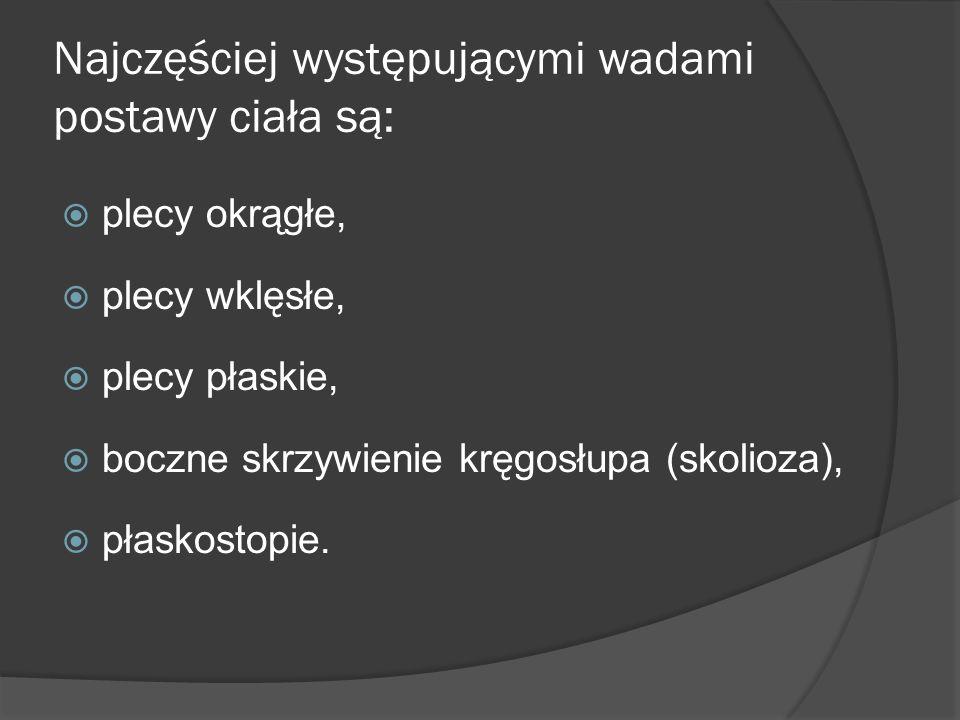 Najczęściej występującymi wadami postawy ciała są: plecy okrągłe, plecy wklęsłe, plecy płaskie, boczne skrzywienie kręgosłupa (skolioza), płaskostopie