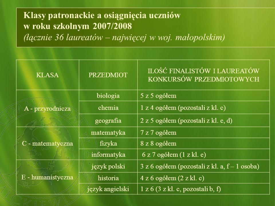 Klasy patronackie a osiągnięcia uczniów w roku szkolnym 2007/2008 (łącznie 36 laureatów – najwięcej w woj. małopolskim) KLASAPRZEDMIOT ILOŚĆ FINALISTÓ