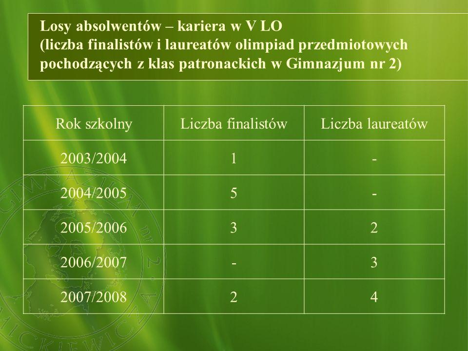Losy absolwentów – kariera w V LO (liczba finalistów i laureatów olimpiad przedmiotowych pochodzących z klas patronackich w Gimnazjum nr 2) Rok szkolnyLiczba finalistówLiczba laureatów 2003/20041- 2004/20055- 2005/200632 2006/2007-3 2007/200824
