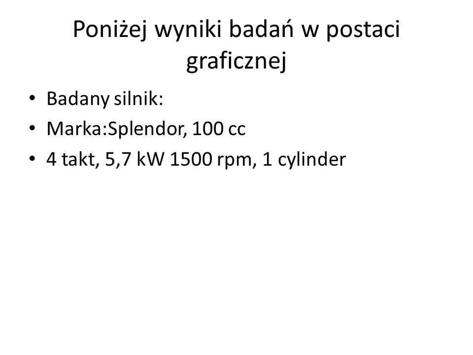 Poniżej wyniki badań w postaci graficznej Badany silnik: Marka:Splendor, 100 cc 4 takt, 5,7 kW 1500 rpm, 1 cylinder