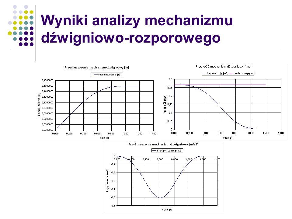 Wyniki analizy mechanizmu dźwigniowo-rozporowego