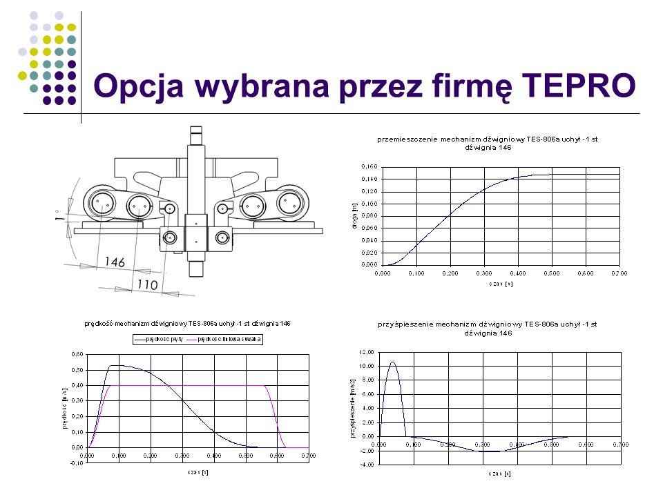 Opcja wybrana przez firmę TEPRO