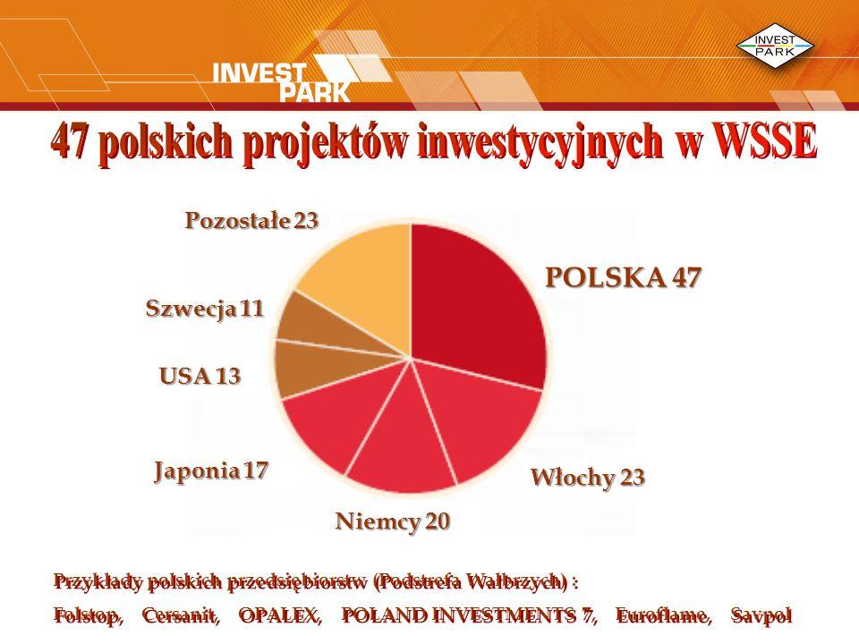 POLSKA 47 Włochy 23 Niemcy 20 Japonia 17 USA 13 Szwecja 11 Pozostałe 23 Przykłady polskich przedsiębiorstw (Podstrefa Wałbrzych) : Folstop, Cersanit, OPALEX, POLAND INVESTMENTS 7, Euroflame, Savpol Przykłady polskich przedsiębiorstw (Podstrefa Wałbrzych) : Folstop, Cersanit, OPALEX, POLAND INVESTMENTS 7, Euroflame, Savpol