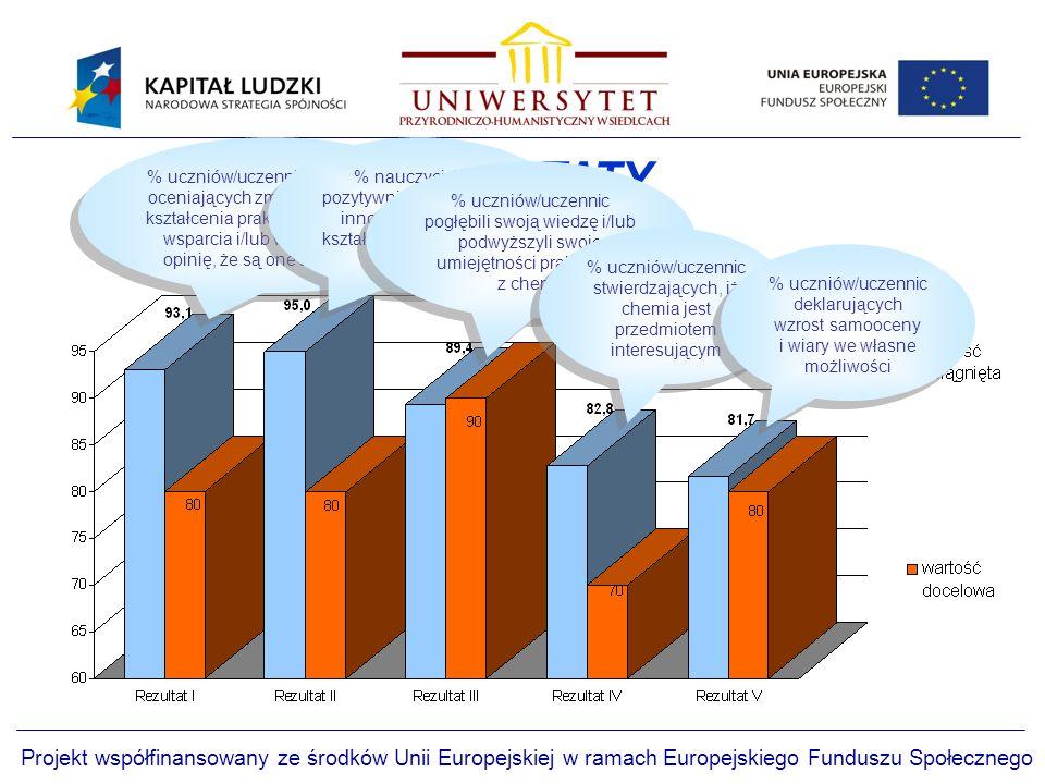 REZULTATY Projekt współfinansowany ze środków Unii Europejskiej w ramach Europejskiego Funduszu Społecznego % uczniów/uczennic pozytywnie oceniających zmiany w zakresie kształcenia praktycznego i formy wsparcia i/lub wyrażających opinię, że są one atrakcyjne % nauczycieli/ek pozytywnie oceniających innowacyjny sposób kształcenia praktycznego z chemii % uczniów/uczennic pogłębili swoją wiedzę i/lub podwyższyli swoje umiejętności praktyczne z chemii % uczniów/uczennic stwierdzających, iż chemia jest przedmiotem interesującym % uczniów/uczennic deklarujących wzrost samooceny i wiary we własne możliwości