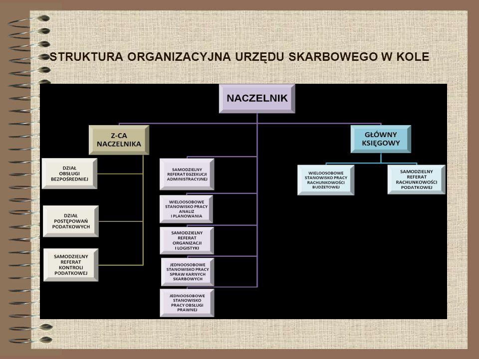 Urząd Skarbowy w Kole jest jednostką organizacyjną obsługującą Naczelnika Urzędu Skarbowego.