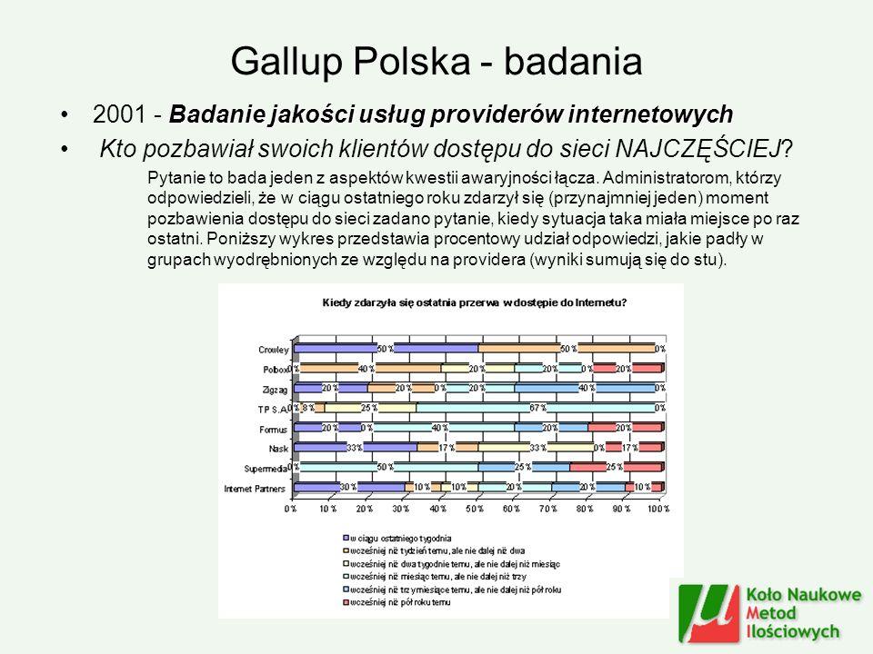 Gallup Polska - badania Badanie jakości usług providerów internetowych2001 - Badanie jakości usług providerów internetowych Kto pozbawiał swoich klien