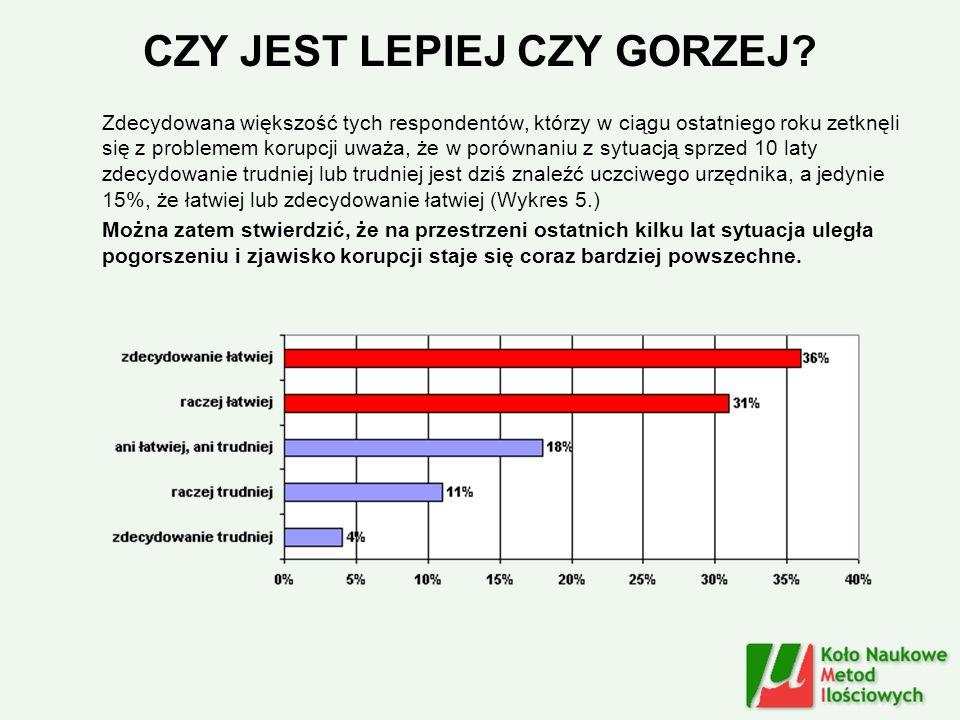 CZY JEST LEPIEJ CZY GORZEJ? Zdecydowana większość tych respondentów, którzy w ciągu ostatniego roku zetknęli się z problemem korupcji uważa, że w poró
