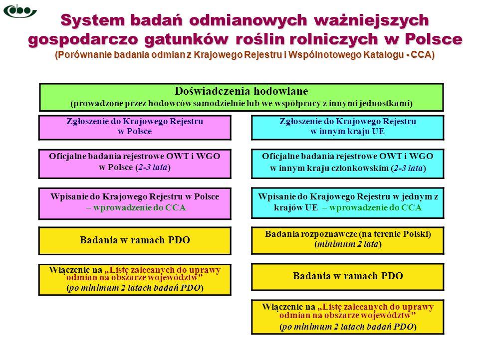 System badań odmianowych ważniejszych gospodarczo gatunków roślin rolniczych w Polsce (Porównanie badania odmian z Krajowego Rejestru i Wspólnotowego
