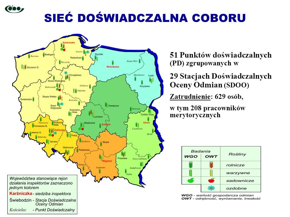 SIEĆ DOŚWIADCZALNA COBORU 51 Punktów doświadczalnych (PD) zgrupowanych w 29 Stacjach Doświadczalnych Oceny Odmian (SDOO) Zatrudnienie: 629 osób, w tym