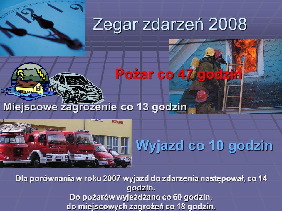 Dla porównania w roku 2007 wyjazd do zdarzenia następował, co 14 godzin. Do pożarów wyjeżdżano co 60 godzin, do miejscowych zagrożeń co 18 godzin. Zeg