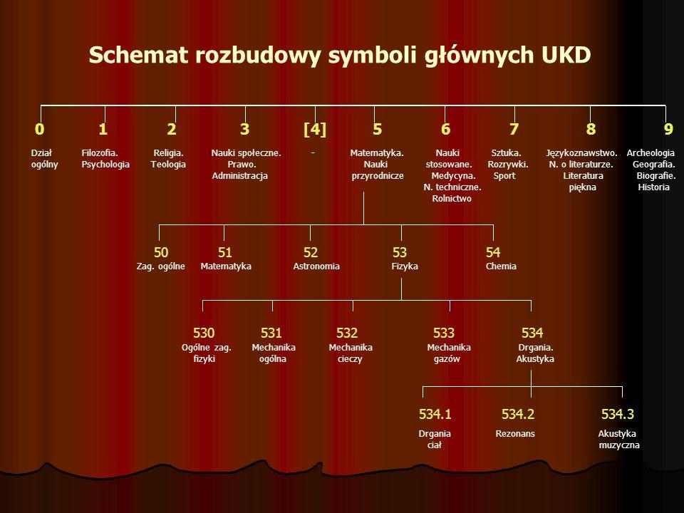 Schemat rozbudowy symboli głównych UKD 0 1 2 3 [4] 5 6 7 8 9 Filozofia. Religia. Nauki społeczne. - Matematyka. Nauki Sztuka. Językoznawstwo. Archeolo