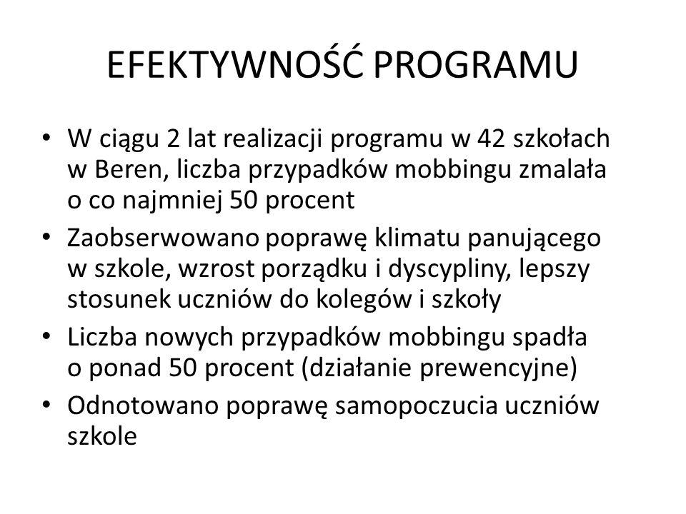 EFEKTYWNOŚĆ PROGRAMU W ciągu 2 lat realizacji programu w 42 szkołach w Beren, liczba przypadków mobbingu zmalała o co najmniej 50 procent Zaobserwowan