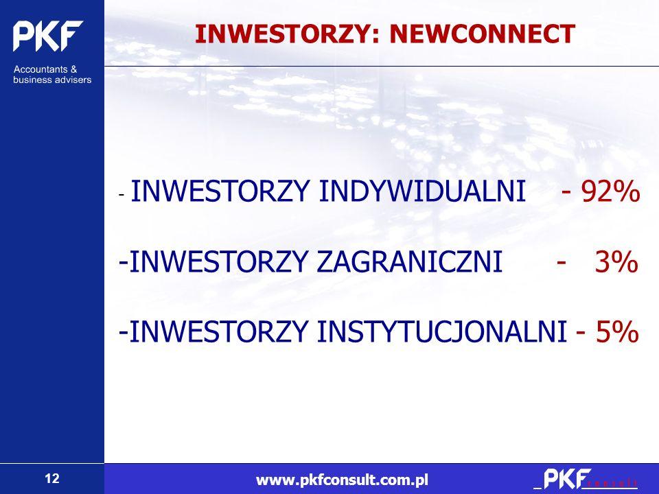 12 www.pkfconsult.com.pl INWESTORZY: NEWCONNECT - INWESTORZY INDYWIDUALNI - 92% -INWESTORZY ZAGRANICZNI - 3% -INWESTORZY INSTYTUCJONALNI - 5%